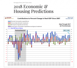2018 Economic and Housing Predictions